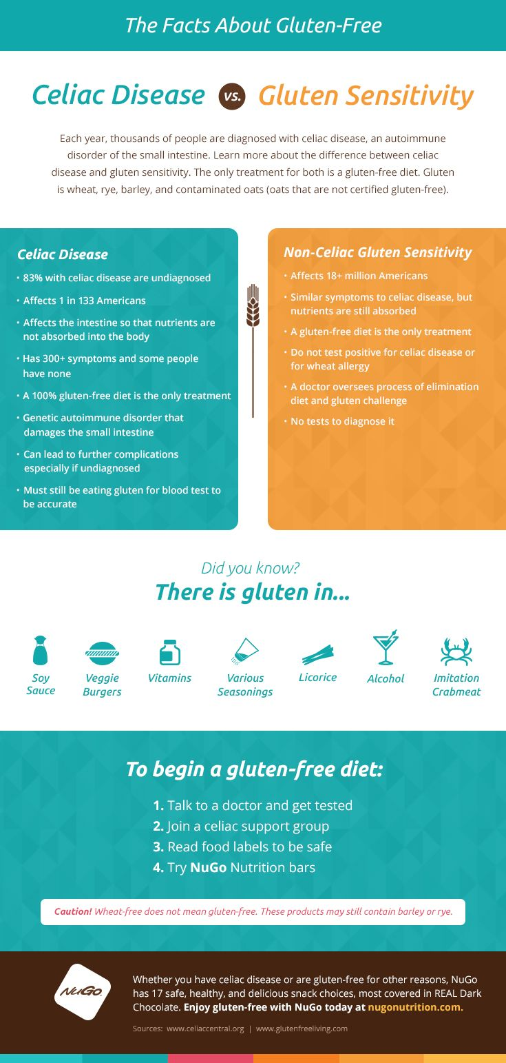 The Facts about Gluten-Free, An Infographic | Gluten, The ...