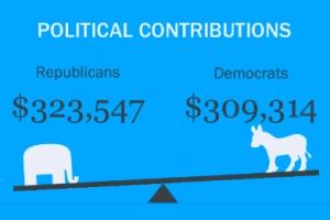 Political contributions via Sitegeist
