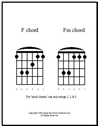 Guitar chords chart F and Fm chords