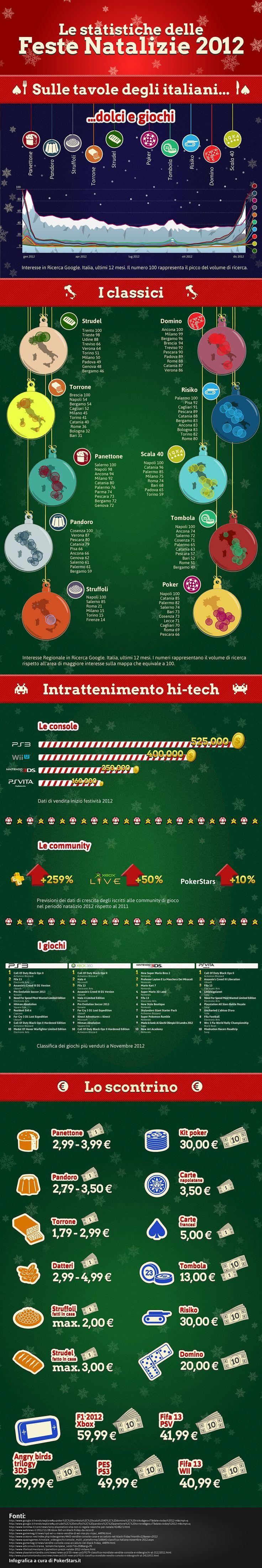 Infografica dedicata ai giochi e tradizioni natalizie