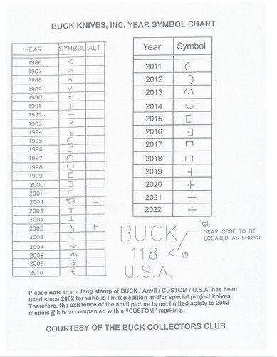 dating a buck 119 knife Js500-001 custom knife  $3000 js110-0095rt custom kni  js110-buck naked $3500 js110-099lf custom knif  jsleatherworkscom | ie9+.