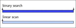 Binary Search vs a Linear Scan