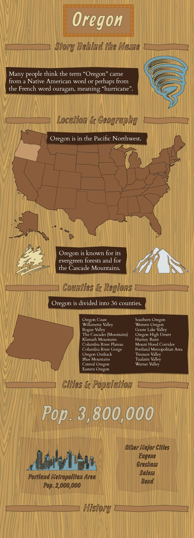 Infographic view of Oregon Facts Oregon