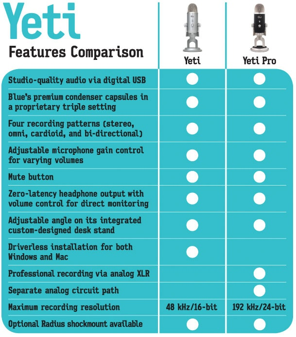Yeti vs Yeti Pro (USB mics)