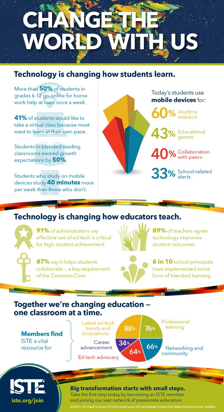 How Is Technology Impacting the Changes in the 21st Century Workplace?