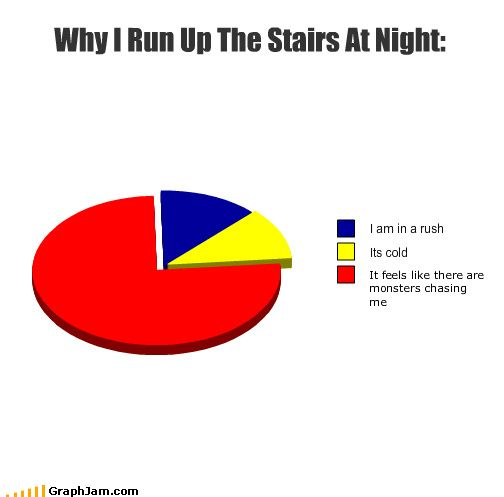yup. well, that's still me to this day but fortunately i don't have stairs in my home. just a hallway ... Haha