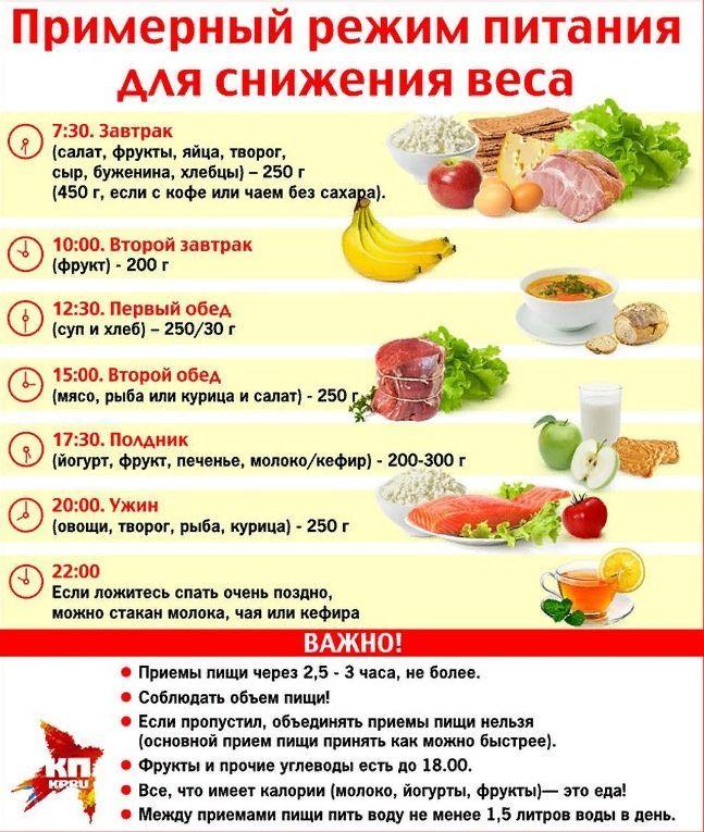 правильная диета для похудения меню на неделю еще