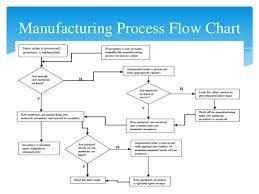 manufacturing flow chart: Best 25 process flow chart examples ideas on pinterest flow