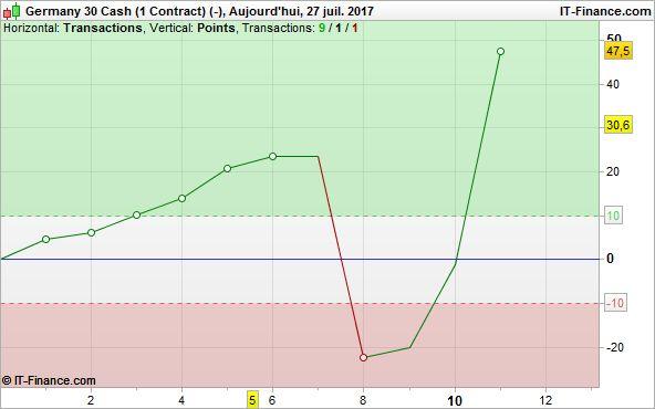 Journée étrange profit factor pourri, je reste vert mais du bon gros déchet tout de même https://www.andlil.com/forum/day-trading-et-scalping-du-jeudi-27juillet-2017-t17346-520.html#p667887