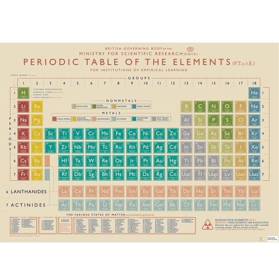 Periodic Table poster / gift wrap / book covering
