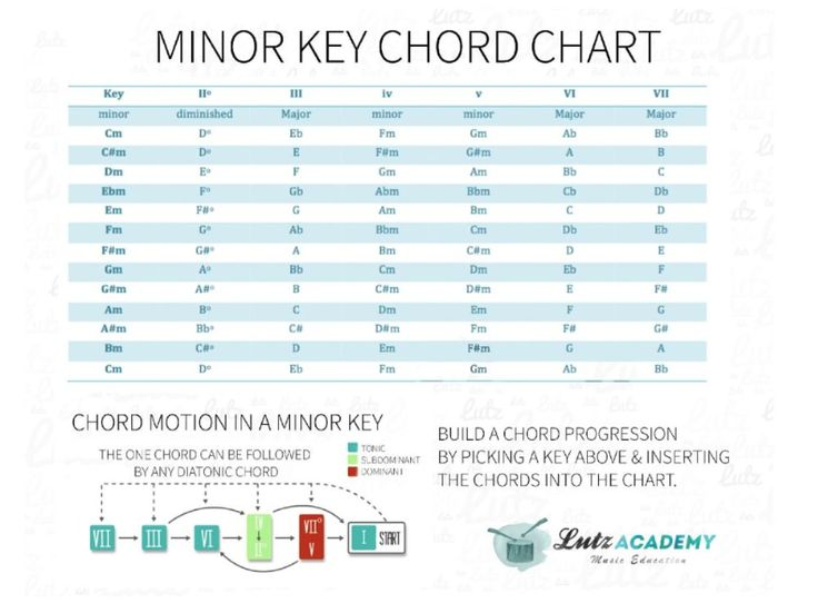 how to build chord progressions on guitar chord motion charts figure out the chords in any. Black Bedroom Furniture Sets. Home Design Ideas