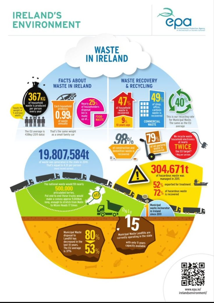 25% of waste in Ireland is food waste. 367kg of household waste is produced  per person every year. We recycle twice the European target of household ...