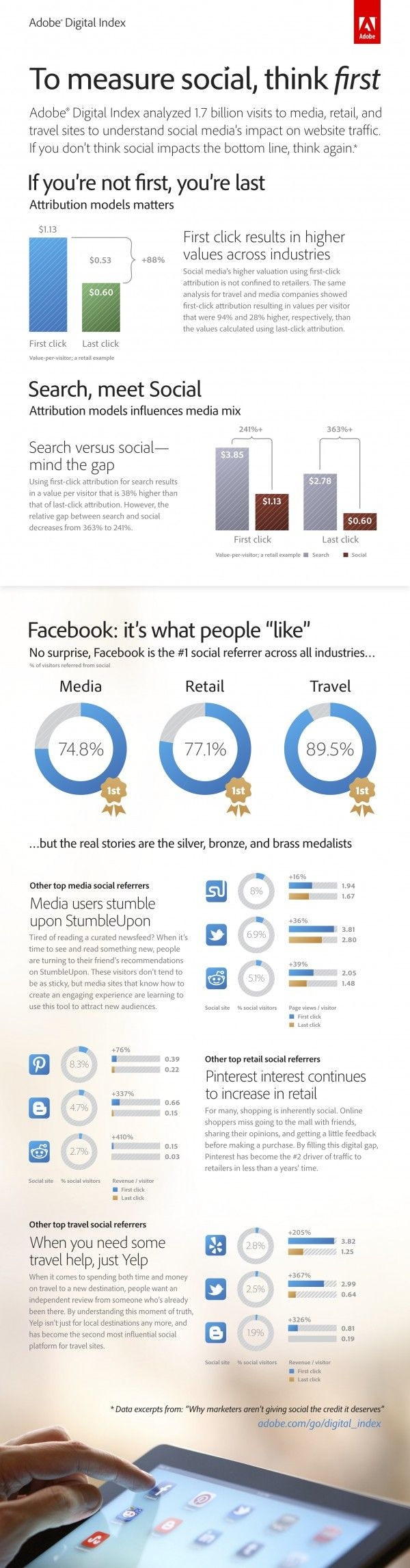 """To Measure #Social, Think First. How many people like things that have to do with retail, travel, or media. """"If you're not first, you're last"""". Where your webpage ranks. 6/10"""