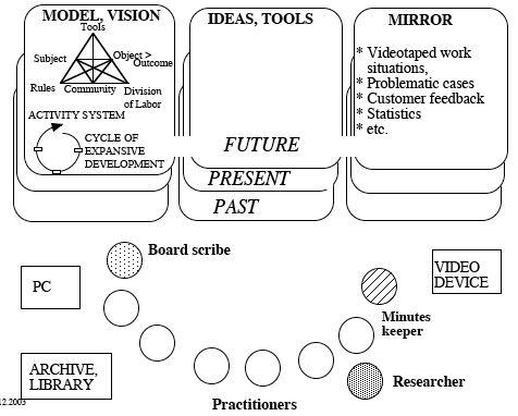 http://edutechwiki.unige.ch/mediawiki/images/4/42/Change-laboratory.png