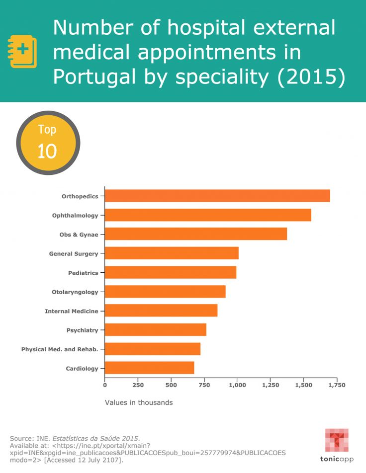 Number of hospital external medical appointments in Portugal by speciality.