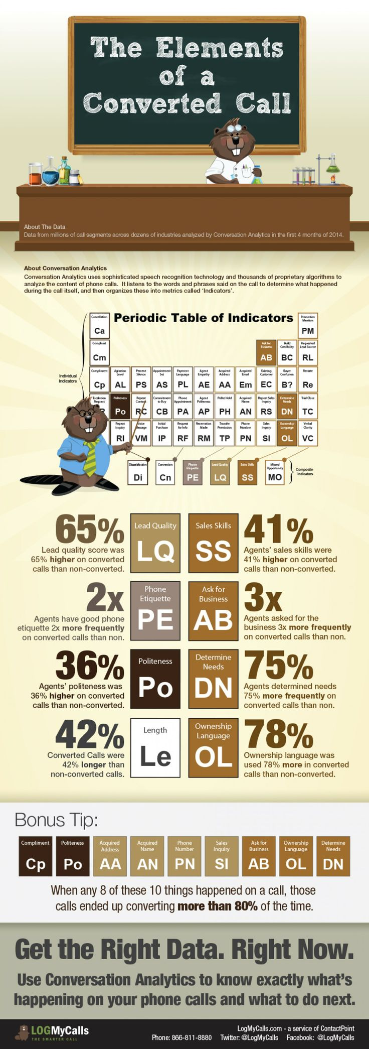 77 best periodic table 1 images on pinterest periodic table logmycalls analyzed millions of phone calls from dozens of industries in the first 4 months of 2014 in a quest to answer this critical question what are gamestrikefo Gallery