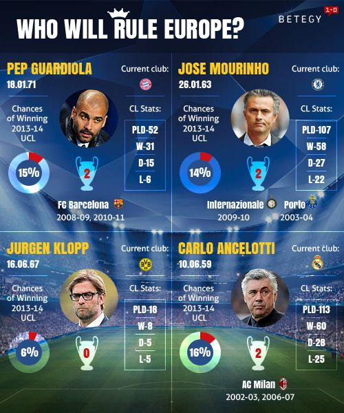 Who will rule Europe in the current 2013-14 UEFA Champions League