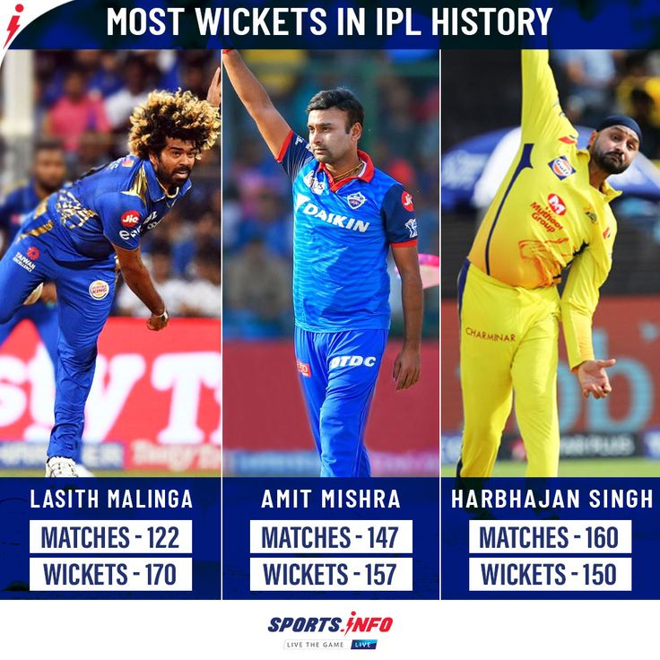 Most wickets in IPL history in 2020 Ipl, I pl, Bowler
