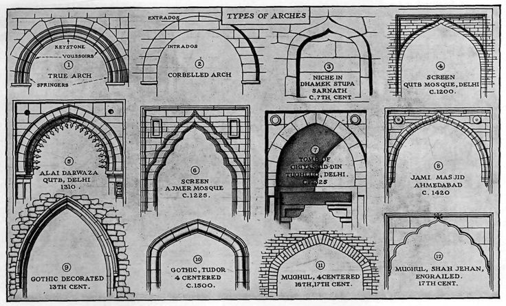 Types of arches in indian architecture cad sketchup for Type architecture