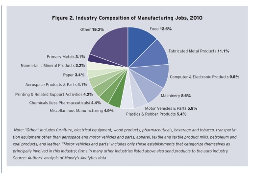 Industry Composition Of Manufacturing Jobs, 2010