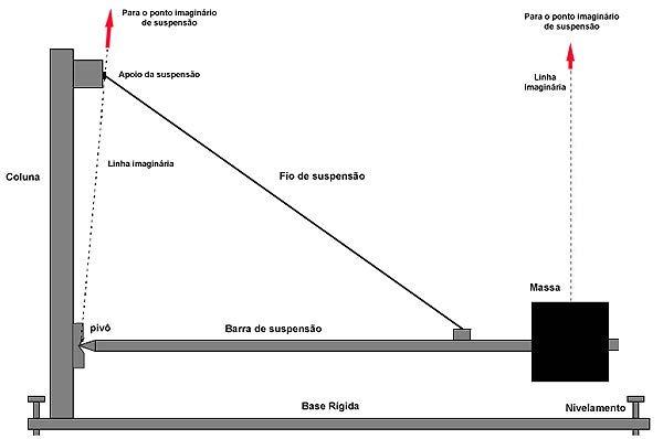Apolo11 Lab - Construa um sismógrafo e registre terremotos a longa distância - Parte 1