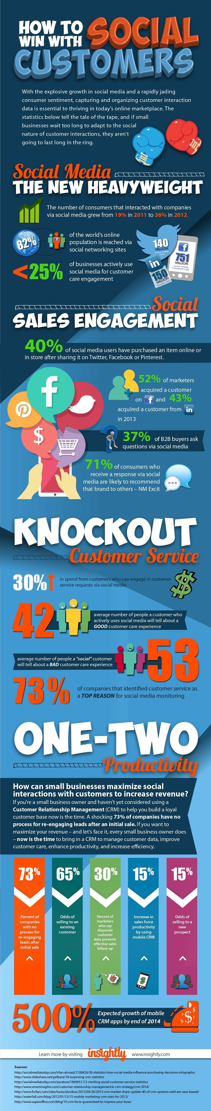 How SMBs Can Use Social to Win Customers (and Keep Them) [Infographic]  image Insightly Infographic SocialCRM