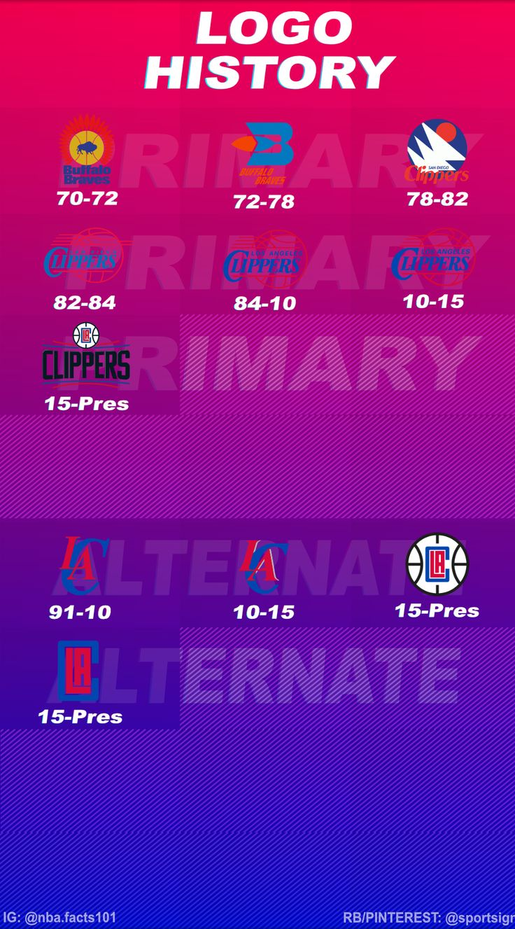 History of the NBA Basketball Team Los Angeles Clippers