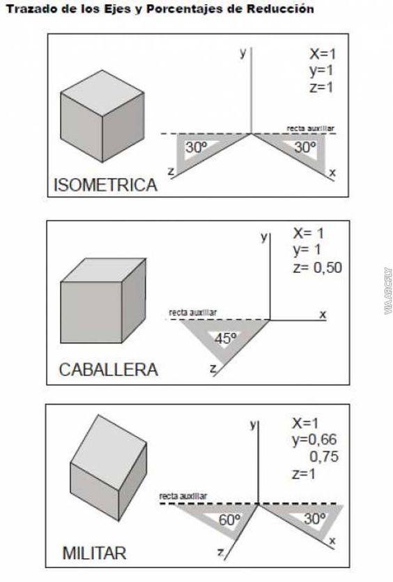 Pin De Natalia Sanchez En Perspektif Gorunus Clases De Dibujo Tipos De Perspectiva Tecnicas De Dibujo