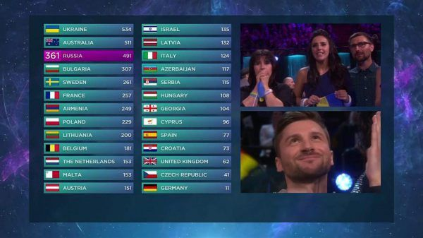 Eurovision 2016 final points - Ukraine for the win and 2nd place to Australia!