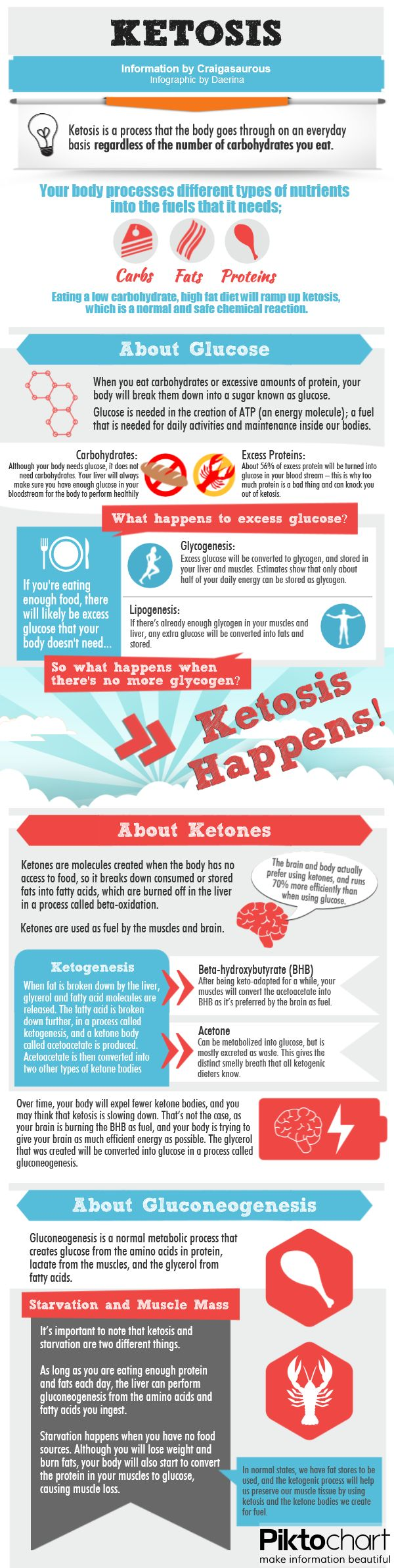 chrome hearts shop online real keto diet inforgraphic.  Really good introduction to Ketogenic diet