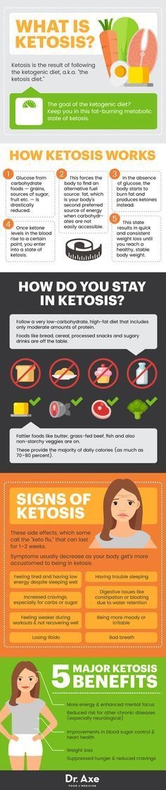 Ketosis infographic - Dr. Axe http://www.draxe.com #health #keto #holistic #natural #recipe
