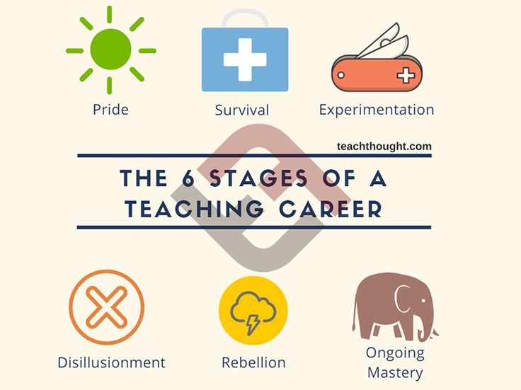 There really is a life cycle to teaching. Not every teacher will experience every stage–or every stage to the same degree. While the sequence may be more or less universal, the duration of each stage may not be.