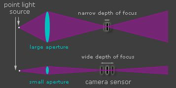 Excellent visual aid for depth of field.