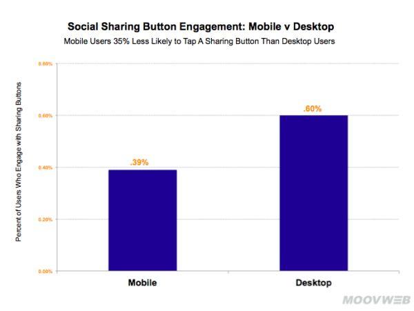Réseaux sociaux : c'est prouvé, personne n'utilise les boutons de partage