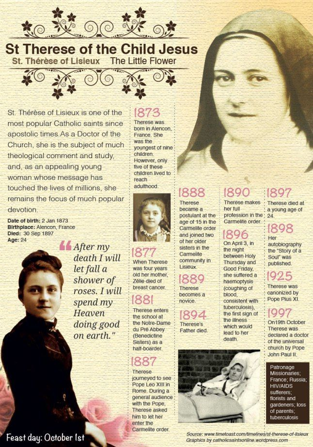 "Happy Memorial of St Thérèse of the Child Jesus – October 1 #pinterest #stthereseofthechildjesus Although she was only fifteen, Theresa did not expect to be babied. ""Obedience, prayer and sacrifice"" were her program. She had a thirst to suffer for love of God. May Jesus make me a martyr of the heart or of the body-or better, both!"" she wrote. And she meant it. In winter she suffered from the bitter cold........."
