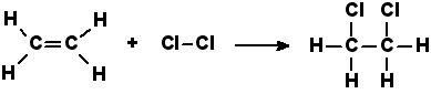 Eindterm 41.1: Je kan de reactie van ALKENEN en andere onverzadigde verbindingen met HALOGENEN als ADDITIEREACTIE beschrijven en de reactievergelijking en producten geven. Op de afbeelding zie je het alkeen etheen en het halogeen chloor die samen etheendichloride vormen. De dubbele binding tussen de C-atomen is verbroken.