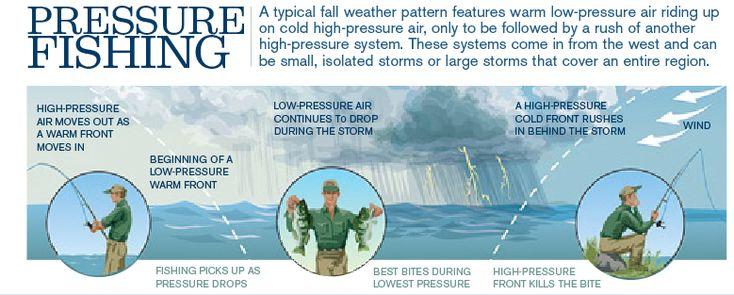 Pinterest the world s catalog of ideas for Barometric pressure fishing cheat sheet