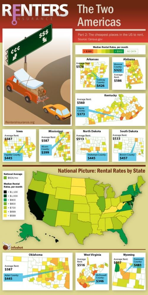 Where Are The Cheapest Places To Rent In The US?