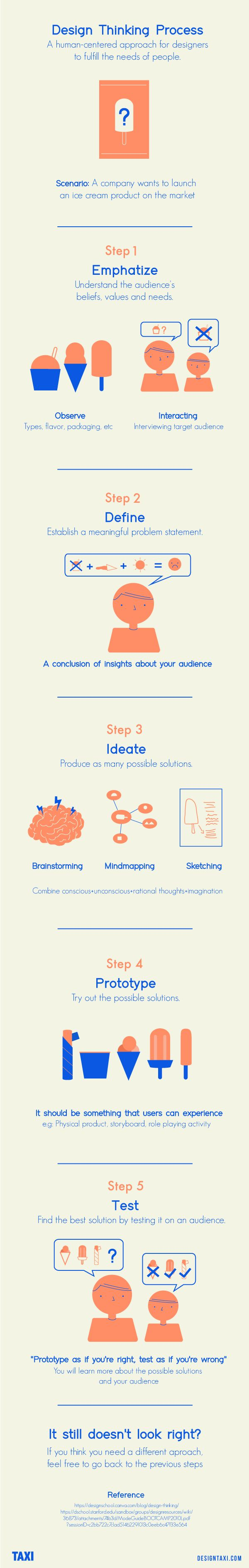 Five Step Outline of the Basics of the Design Thought Process.