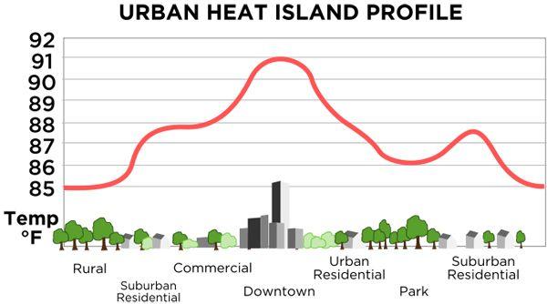 Heat island effect: Credit: TheNewPhobia, Public Domain