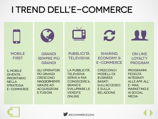 e-commerce trends in Italy