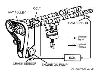 ဒူဒူႀကီး: VVT-i - automobile variable valve timing system