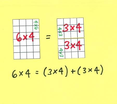 Array cards help teach the distributive property - Two Small Arrays Match the Big Array - Mark Giffen