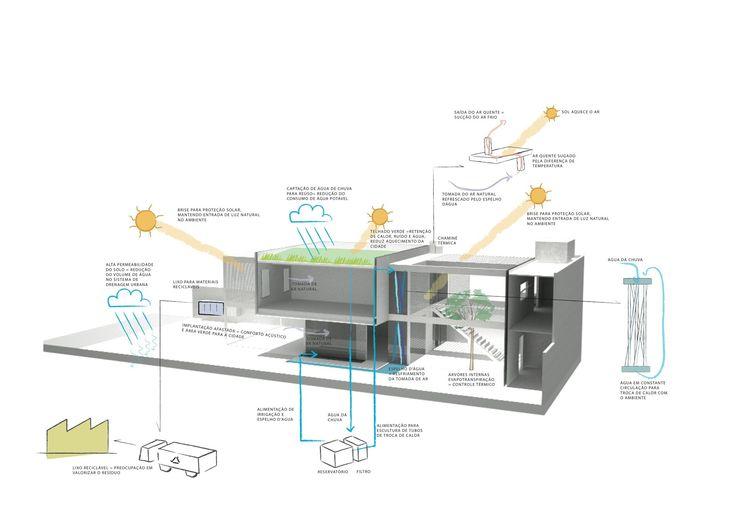 Natura House,Diagrama