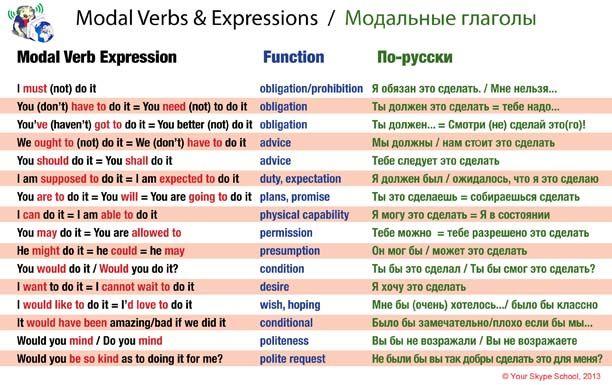 модальные глаголы,Modal Verbs Table, Your Skype School study english-russian material, useful,
