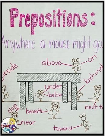 Image result for Preposition Anchor Chart middle school