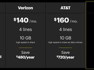 Sprint debuts four-line, 10GB family plan for $100 The limited-time promotion comes with catches and is only available to customers who switch from another carrier.