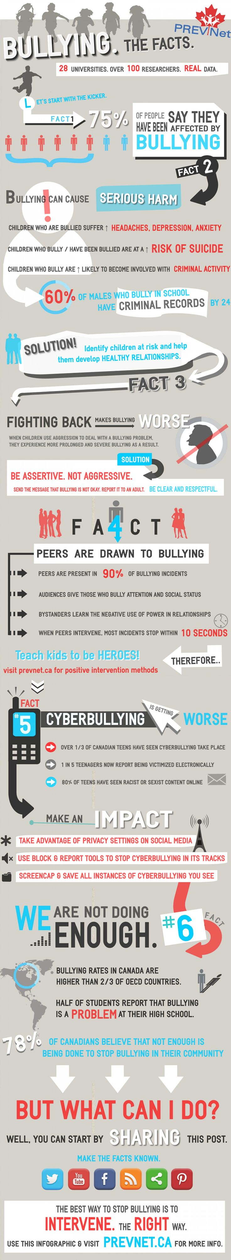 Bullying: The Facts --shared by PREVNet on Jul 04, 2014 - See more at: http://visual.ly/bullying-facts#sthash.aST3nDvY.dpuf