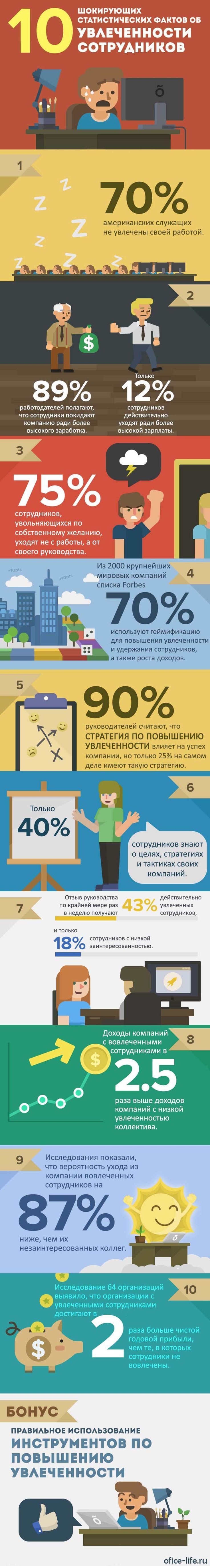 10 фактов об увлеченности сотрудников