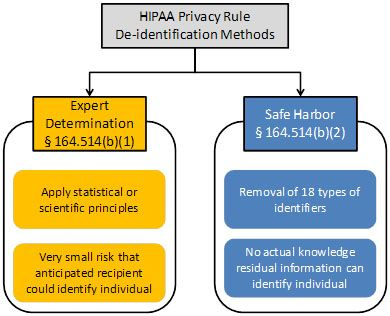 Guidance Regarding Methods for De-identification of Protected Health Information in Accordance with HIPAA Privacy Rule